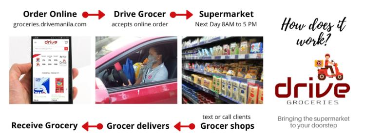 Drive groceries, Drive Manila, Online grocery delivery Manila, Rizal, Bulacan, Cavite, Laguna